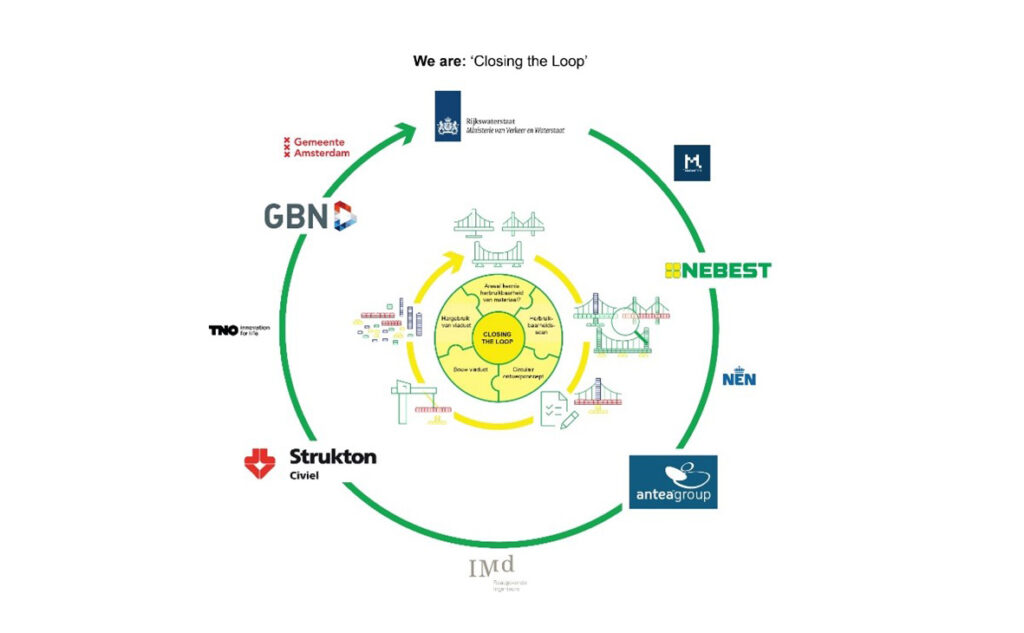 closing-the-loop-circle